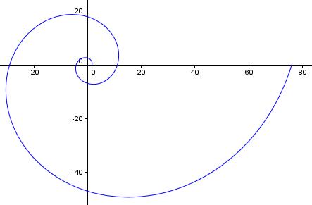 12 Arc Length Of Curve Parametric Polar Coordinates