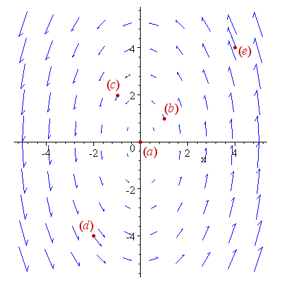 Vector fields a simple and painless introduction vector field ccuart Images