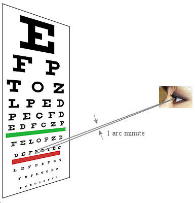 eye chart arc one minute