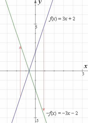 How to reflect a graph through the x-axis, y-axis or Origin?