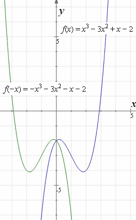 graph y = x3 ? 3x2 + x ? 2 and reflection