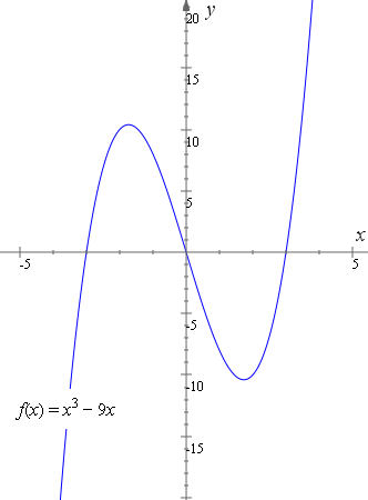graph y = x3 ? 9x and reflection - odd function