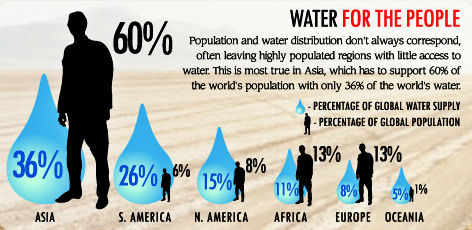 Visual.ly - water use graphic