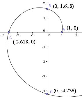 Golden spiral spiral graph publicscrutiny Images
