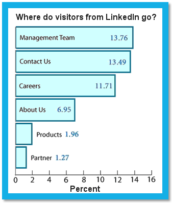 LinkedIn chart - improved