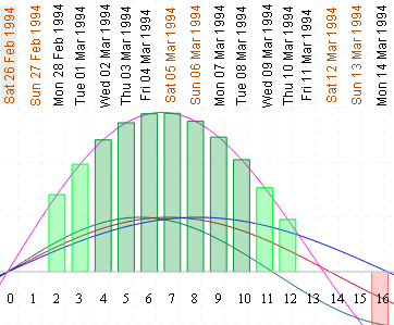 Biorhythm graph - birthday