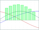 Biorhythm graphs are an interesting - but unscientific - application of sine curves