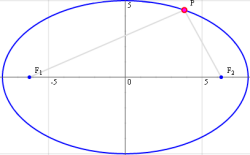 interactive ellipse graphs