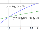 intersecting log curves