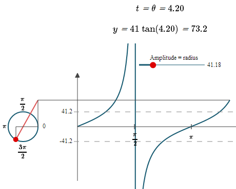graph of y = tan x