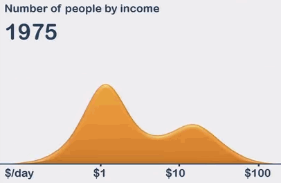 World income distribution 1975