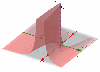 GeoGebra now with 3D graphs
