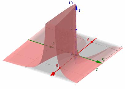 3D graph z = y/x^2
