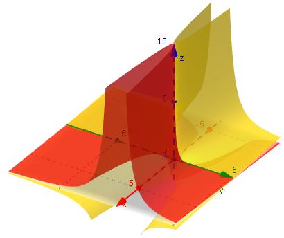 3D graph  z = x/y^2