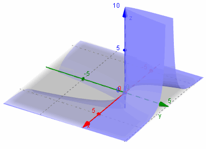 Geogebra now with 3d graphs 3d graph z xy2 ccuart Image collections