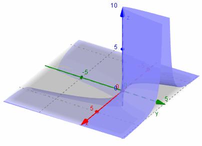 3D graph  z = -x/y^2