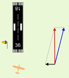 crosswind vector activity