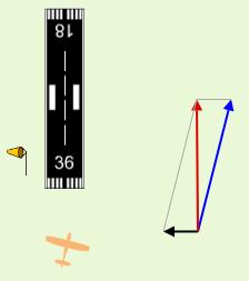 crosswind vector activity
