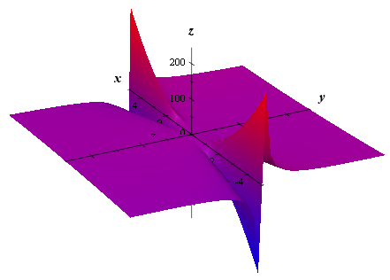 graph of z = y^2 / x