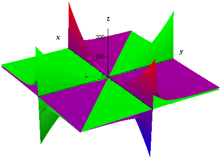 graph of z = y^2 / x and z = x^2 / y