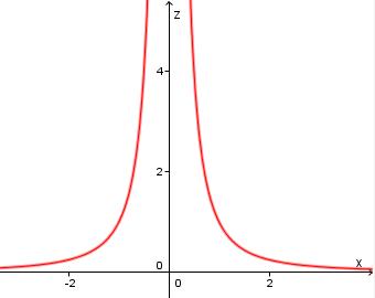 3D graph  z = -y/x^2