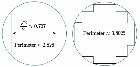 pi inner polygon