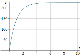 Velocity of a sjydiver