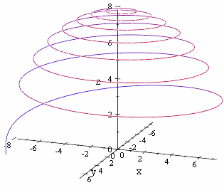 spherical spiral from the side
