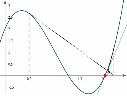 Newton's Method example