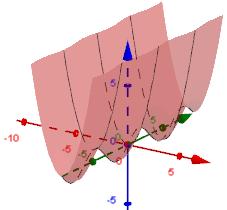 Graph of z = x^2 + sin y by Geogebra