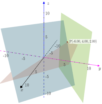 3 intersecting planes meeting at a point