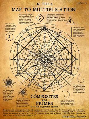 N. Tesla Map to Multiplication