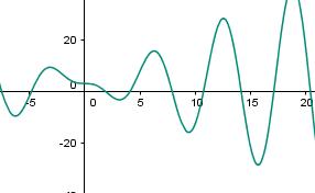 f(x) = π - 2 sin x + 2x cos x: