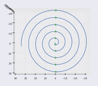 conic spiral