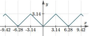 Graph of arccos(cos(x))