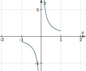 Asvg-IM.js - graph of sec(arccos(x))