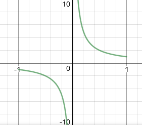 Desmos - graph of sec(arccos(x))