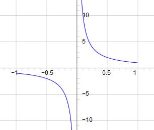 JSXGraph - graph of sec(arccos(x))