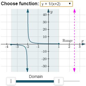 domain and range - hyperbola