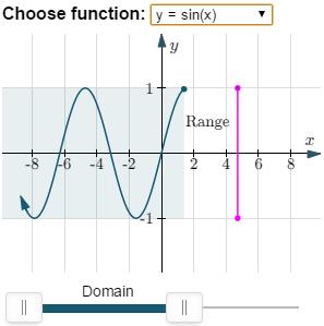 domain and range - sine curve