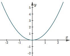 Value of b in a quadratic function
