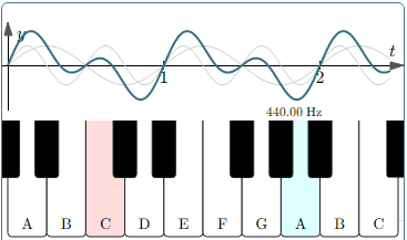 piano frequencies