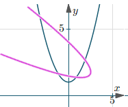 Intersecting parabolas
