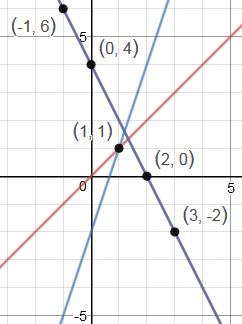 Degenerate parabolas