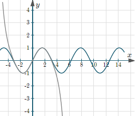 sine curve approximation by Maclaurin series