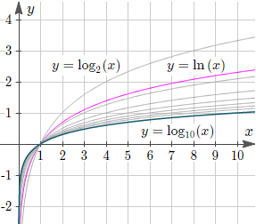 The graph of y = logb(x) for various values of b