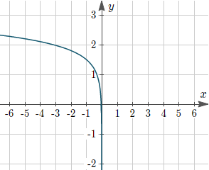 Example 6a: Interim graph, moved 2.5 units left