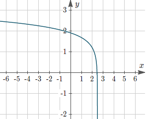 Example 6: Find the logarithmic function