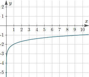 Example 3: Graph of y = −3 + log10(x).