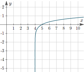 Example 4: Graph of y = log10(x − 4)